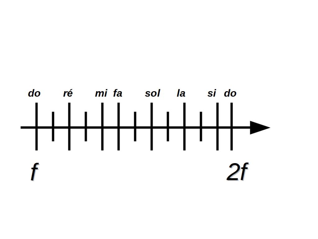 Illustration de la position des notes en fonction de leur fréquence
