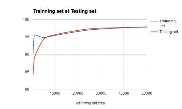 Taux de reconnaissance sur les base d'apprentissage et de test